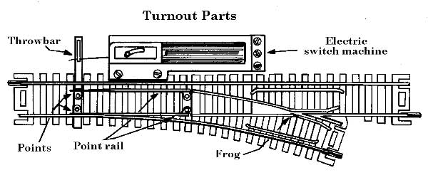 railway turnout part